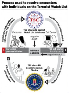 FBI TSC Watch List flowchart