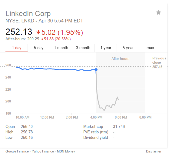 Linkedin Stock Price Graph - Yahoo Finance via Google Search 20150430 (screenshot)